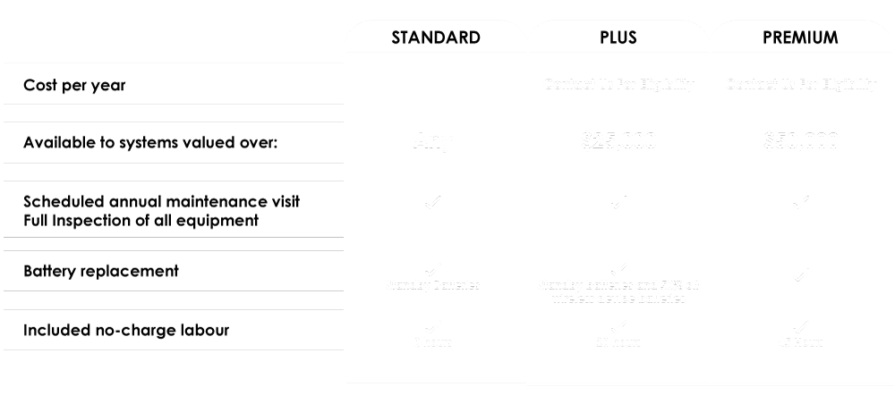 Avante Security Preventative Maintenance Package Chart which includes Standard, plus, and platinum.